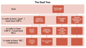 Goal Tree, The Goal Tree, Future State Engineering