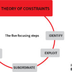Future State Engineering - Theory Of Constraints