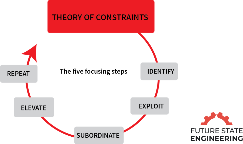 , Theory of Constraints Step 2: Exploiting the Constraint, Future State Engineering